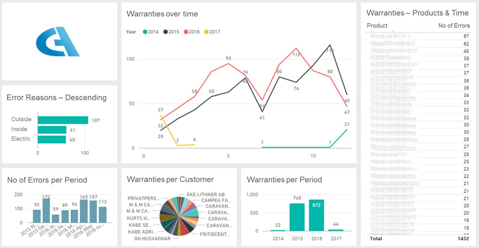 Warranty Dashboard